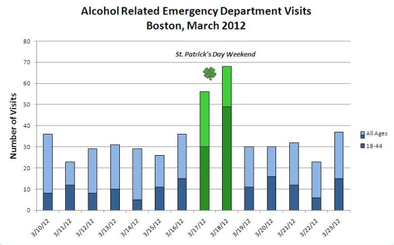 alcohol related emergency department visits